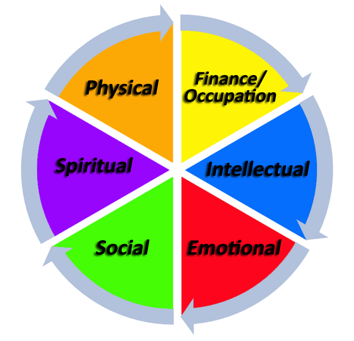 Balancing Your Wellness Wheel