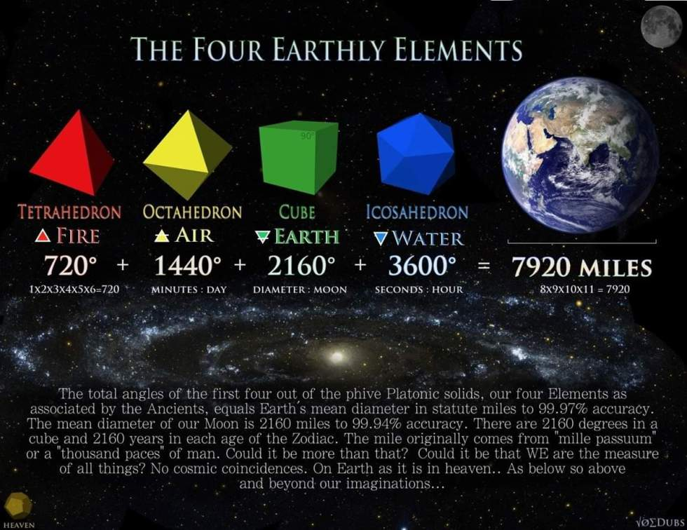 Picture of the four earthly elements