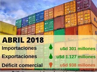 DEficit comercial abril 2018