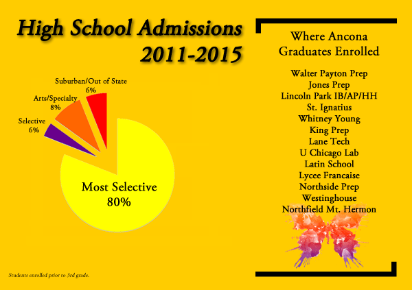HS Chart 2015_creative for web2.fw