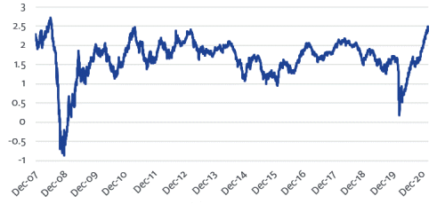 5-Year Implied Inflation