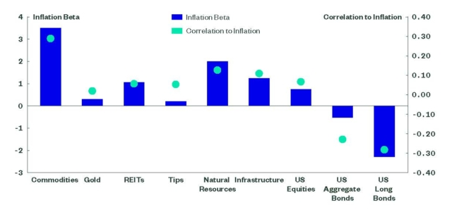 Inflation Beta and Correlation to Inflation