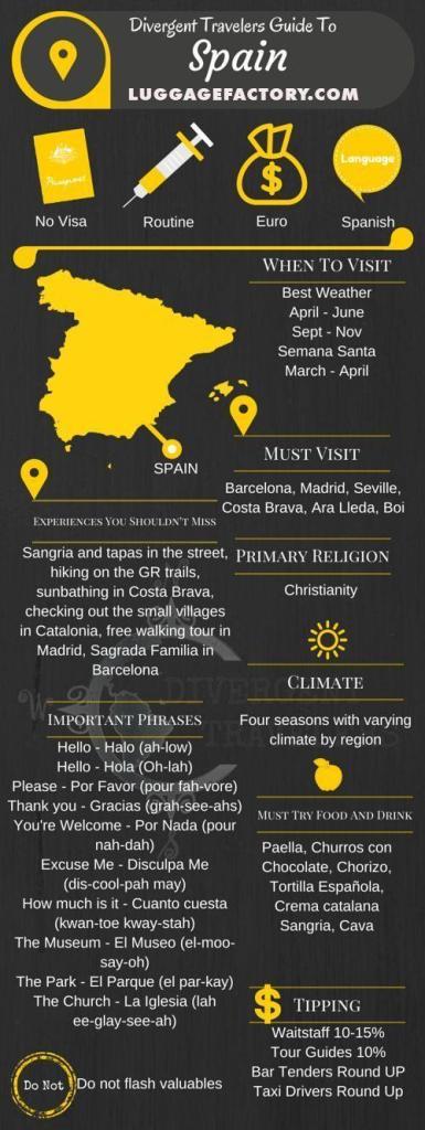 Pinterest Infogram about Spain