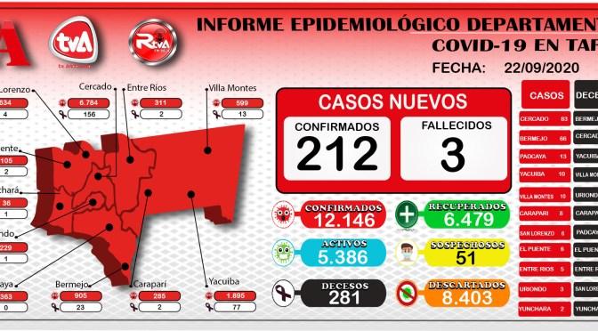 Tarija registro 244 personas recuperadas y siguen subiendo los casos positivos, se reportó 212