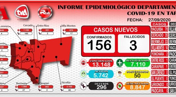 TARIJA SUPERO LOS 13.100 CASOS POSITIVOS DE CORONAVIRUS Y ESTA AL BORDE DE LOS 300 DECESOS
