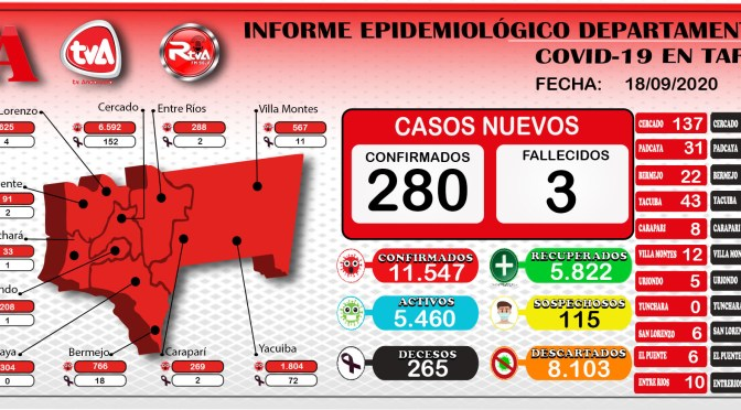 Preocupante, Tarija acumula 11.547 contagios, hoy reporto 280 casos nuevos de coronavirus, 77 recuperados y 3 decesos