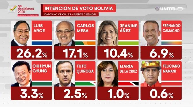 Arce encabeza encuesta de intención de voto con un 26.2%, Mesa 17.1% y Áñez 10.4%