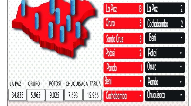 Bolivia llegó a los 140.853 casos de coronavirus; sumó 74 y 18 decesos