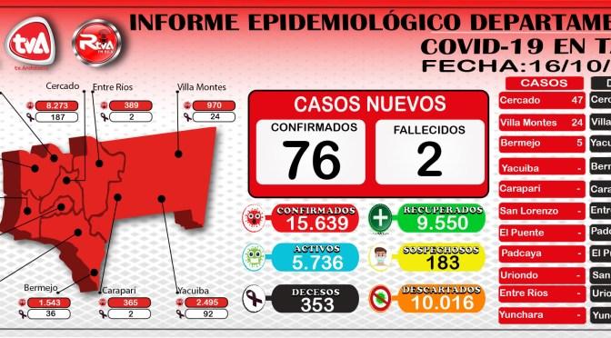 Tarija reporto 76 casos nuevos por Covid-19 y alcanzó la cifra de 15.639 contagios