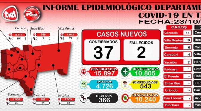 Tarija reporto 37 nuevos casos de coronavirus y alcanzo la cifra de 15.897 infectados
