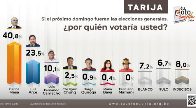 Últimas encuestas ponen en primer lugar a Mesa en Tarija y establecen segunda vuelta en los comicios