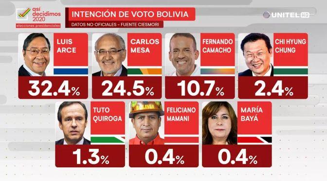 ¿Qué candidato presidencial tiene las mejores propuestas para Tarija?