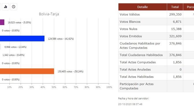 Termina el cómputo en Tarija: Comunidad Ciudadana gana con el 50.24%