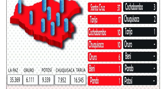 La Paz tiene más del 30% de casos positivos por Covid-19 del país, con 62 registros