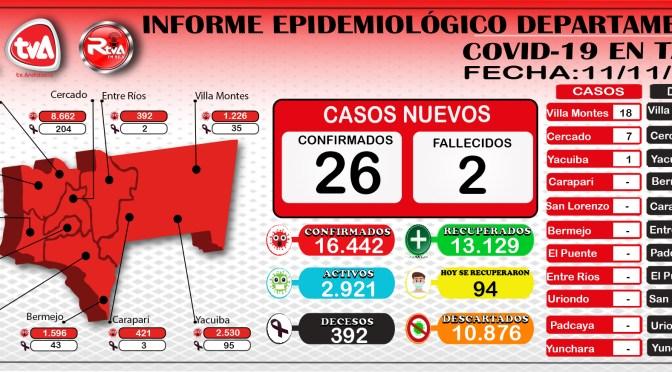 Tarija reporto 26 nuevos casos, 94 recuperados y 2 decesos en Villa Montes