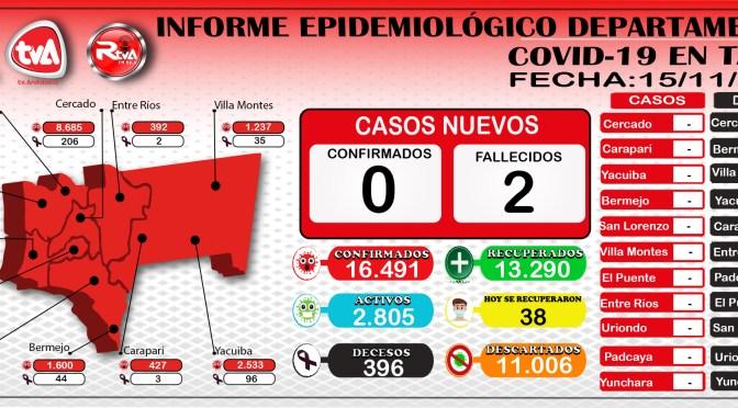 Tarija registro en esta jornada 38 recuperados, 2 decesos en Cercado