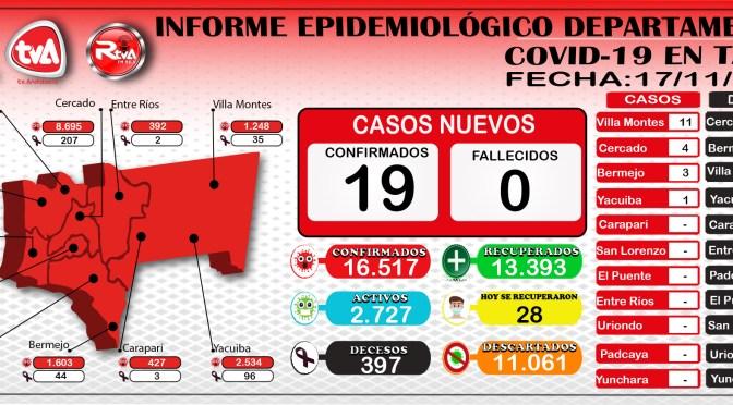 Tarija acumula 16.517 y  reportan 19 nuevos contagios en 4 municipios