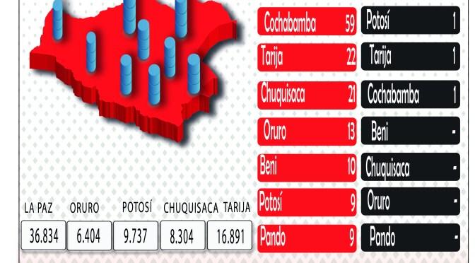 Nuevo pico de casos de Covid-19 en Bolivia: 674 positivos en 24 horas