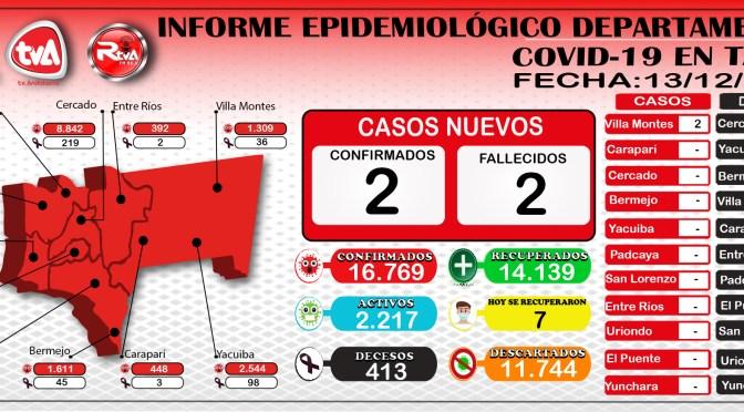 7 personas vencen al COVID-19 en Tarija; hay 2 nuevos contagios