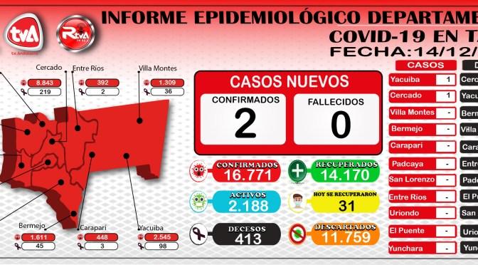 31 personas vencen al COVID-19 en Tarija; 2 nuevos contagios en Cercado y Yacuiba