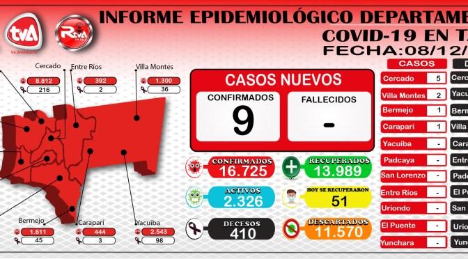 Tarija contabiliza 16.725 casos positivos por covid-19, reportando 9 nuevos contagios
