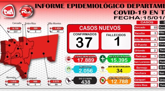 Tarija: Seis municipios reportan 37 nuevos contagios y un fallecido por covid en Cercado