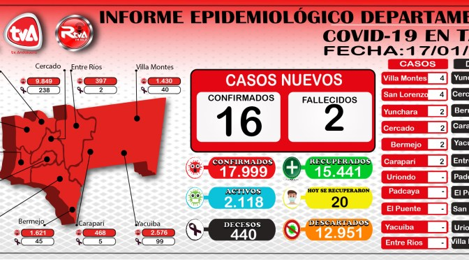 Tarija bordea los 18 mil casos de coronavirus y registro 2 decesos en Cercado y Yunchara