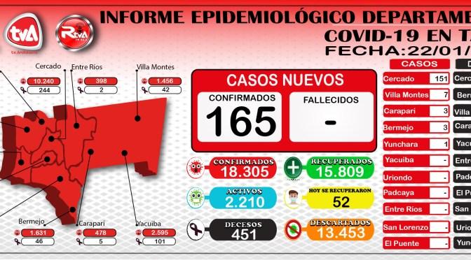 Tarija: 165 nuevos contagios de covid-19 y 52 recuperados en las últimas 24 horas