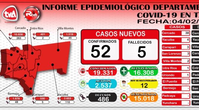 Tarija: Cinco fallecidos por covid-19, cuatro en Cercado y uno en Yacuiba