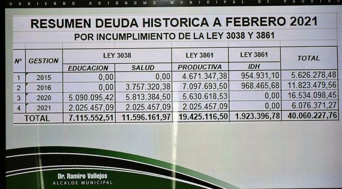 Alcalde Vallejos vuelve a denunciar falta de transferencia Gobierno Regional
