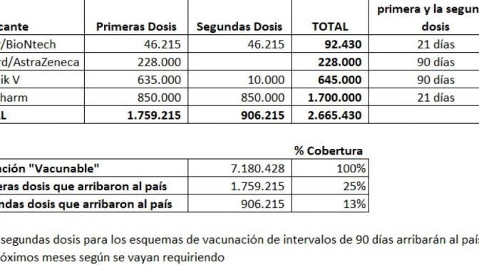 2,67 millones de dosis anticovid cubrirán al 25% de la población vacunable en Bolivia<br>