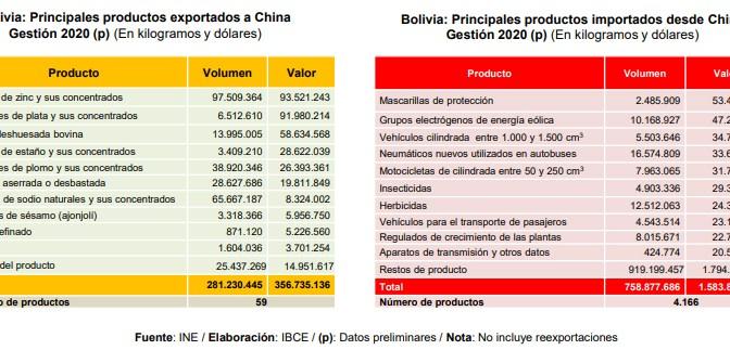 En 2020, Bolivia vendió a China 59 tipos de productos y compró 4.166