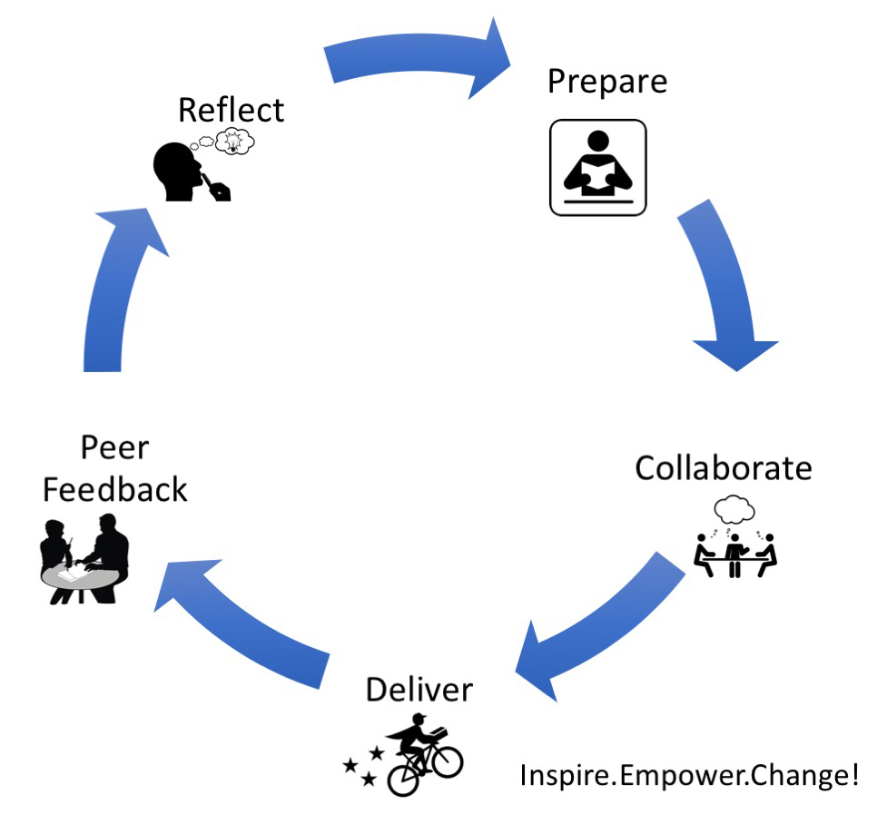 PersonalGrowthCycle