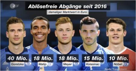 Schalke 04,史浩克04,哥列斯卡,馬迪普,麥斯美亞,哥拉辛拿斯,紐布