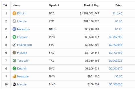 Coins by market cap, May 2013. Image courtesy of coinmarketcap.com