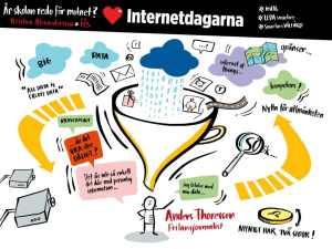Sketchnote från min presentation. Gjord av Maja Larsson (http://majalarsson.se/), på uppdrag av SKL-projektet Leda.
