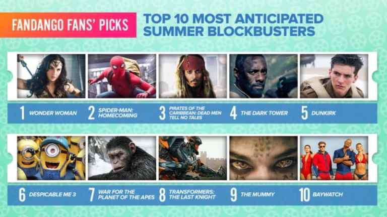 Wonder Woman Voted Most Anticipated Summer Movie 1