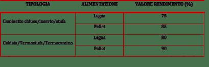 tabella rendimenti minimi