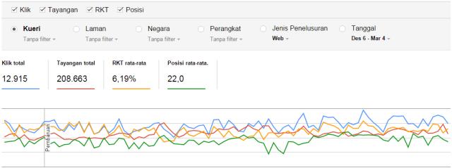 Google Search Analytics AndiAstina.com
