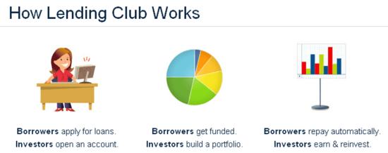 Lending-Club-HIW