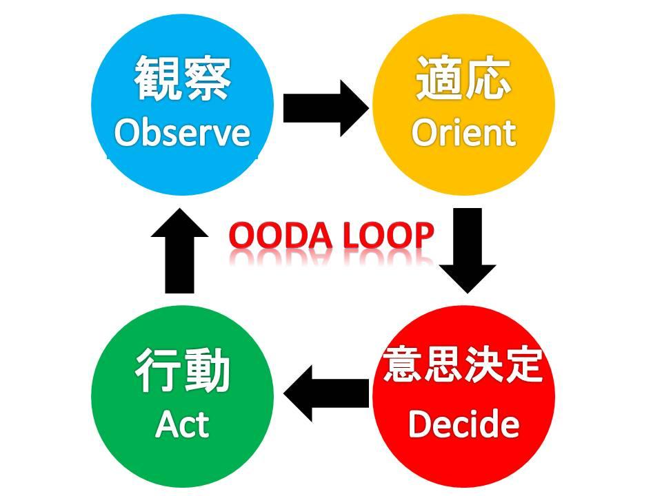 OODA LOOPが最速!最強⁉ウィズコロナの時代に 使える戦略