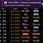 JMRCA 1/12th Q-4 results / Video