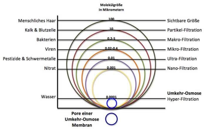 Partikelgrößen