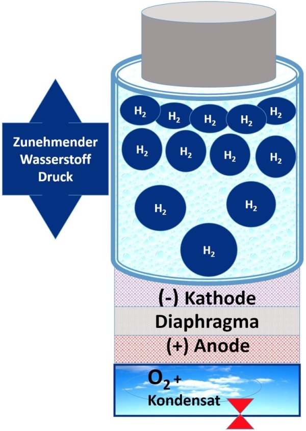 Aquacentrum-Blue-900-Wasserkondensat-Diagram-Kathode-Anode