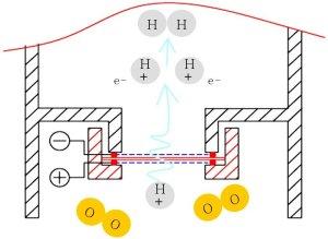SPE-Membran-Elektrolyse-Prinzip-Schaubild