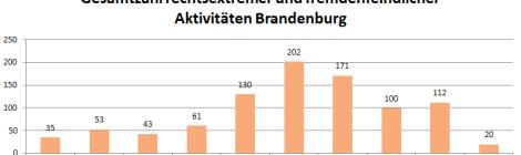 Nachgefragt: Fremdenfeindliche und neonazistische Aktivitäten in Brandenburg im 1. Quartal 2019 – Ausführliche Auswertung mit Übersichten