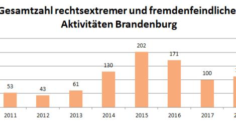 Nachgefragt: Fremdenfeindliche und neonazistische Aktivitäten in Brandenburg im 3. Quartal 2019 – Ausführliche Auswertung mit Übersichten