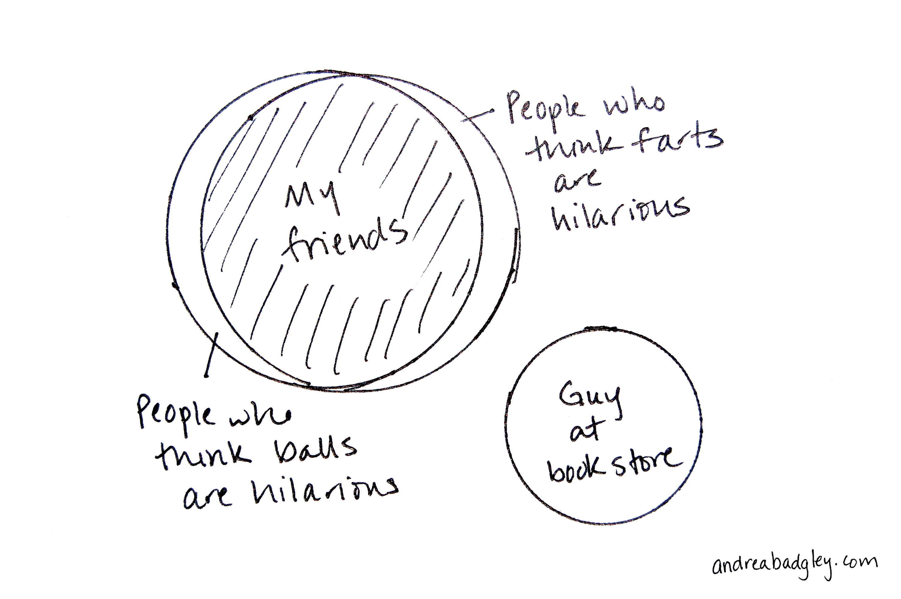 Venn Diagram The Intersection Of The Hilarity Of Balls