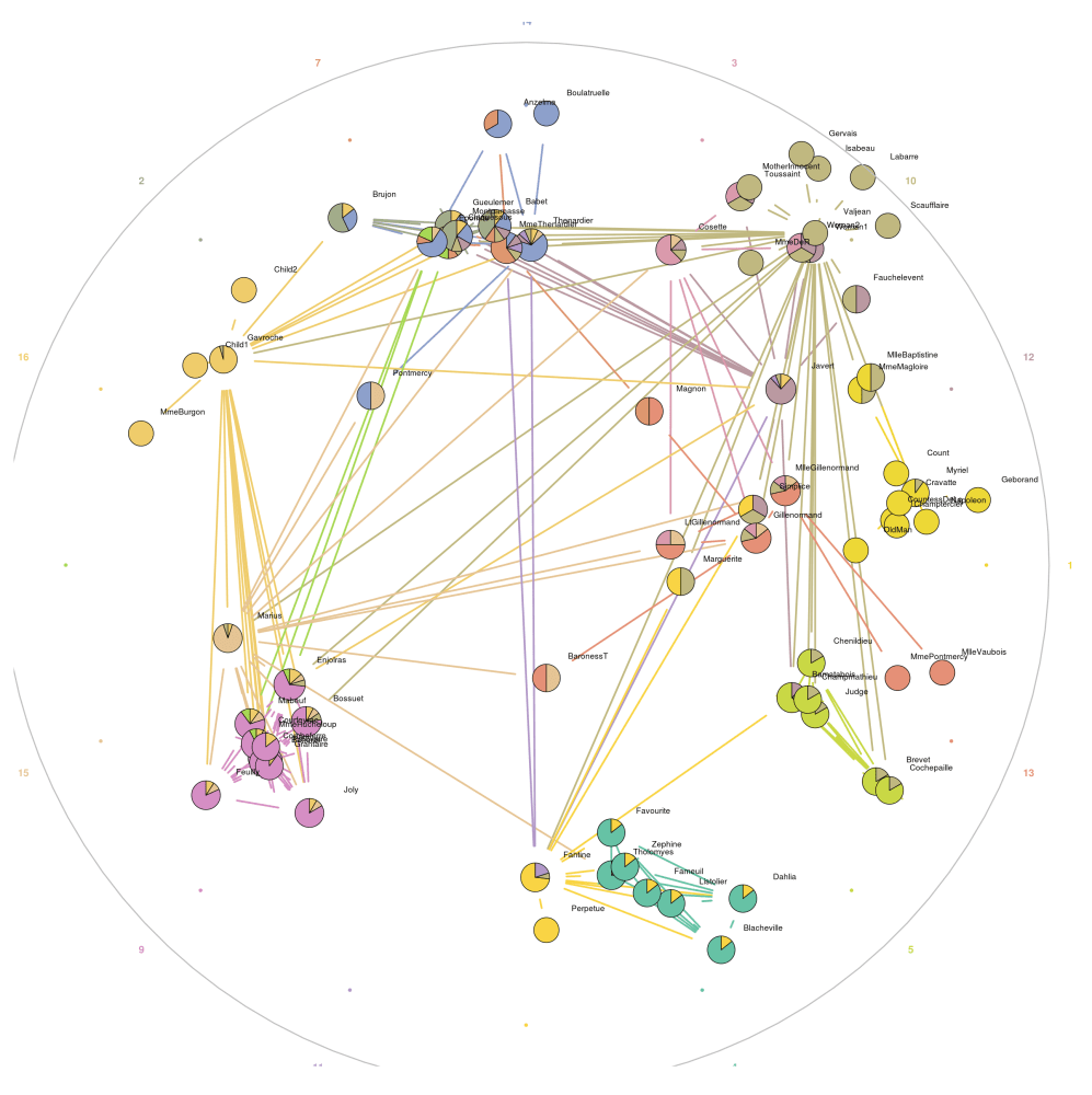 Network Visualisation With R (2/6)