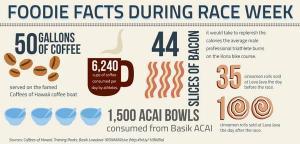 foodie facts Kona